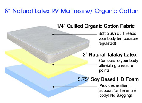 RV Latex Mattress | Latex RV Mattress | Natural Latex RV